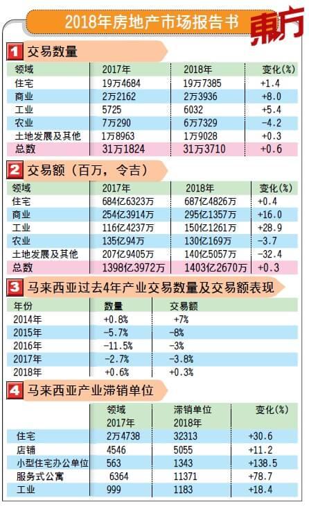 2018年房地产市场报告书